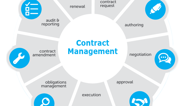 the role of international contract management in Each article examines one of the seven project management  international standards  (showing the relationship between contract/procurement management.