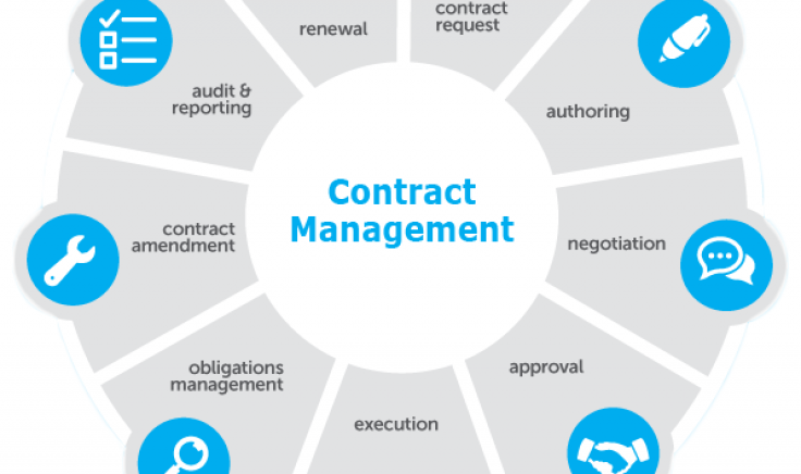Eliminate Risk with Electronic Contract Management Systems